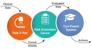 Clinical Risk Management Process