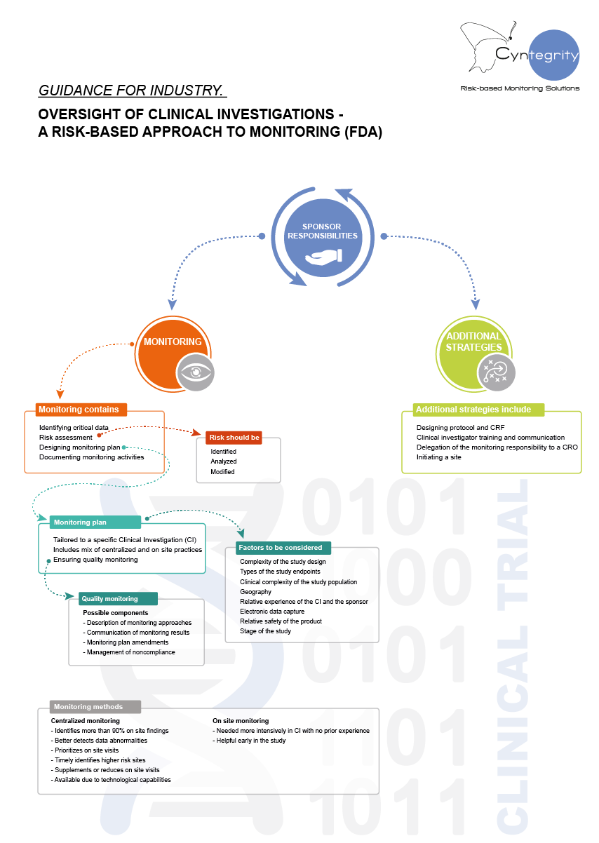 cyntegrity-infographic-fda-rbm-guidance