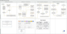 RBM Flow Chart Implementation Phase 2