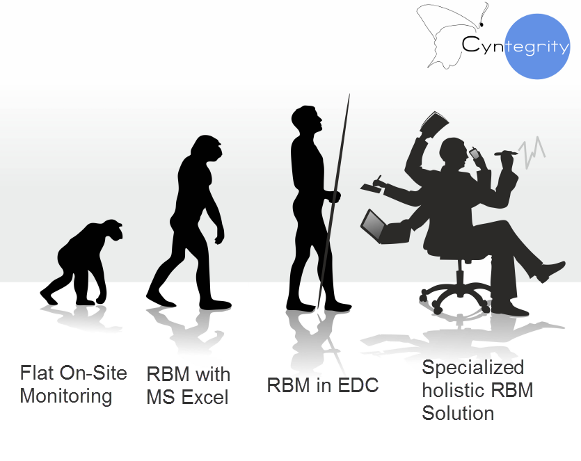 846b0836d288 On what stage of RBM evolution is your company  There are four main ...