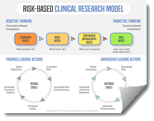 Risk-Based Clinical Research Model by Cyntegrity (small)